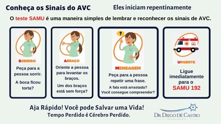 Sintomas de um AVC